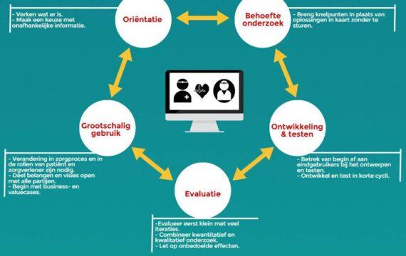Geleerde lessen uit e-health onderzoek