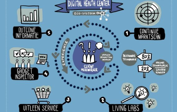 Digital Health Center, het startpunt voor innovatie